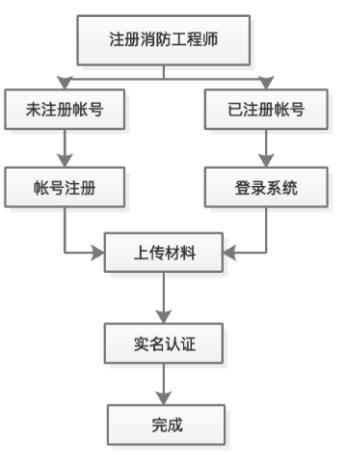 注册消防工程注册流程
